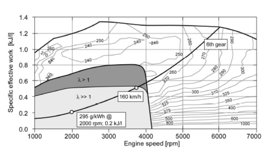 bmw n43 n53 petrol engines problems nox emulator 30ea 30e9