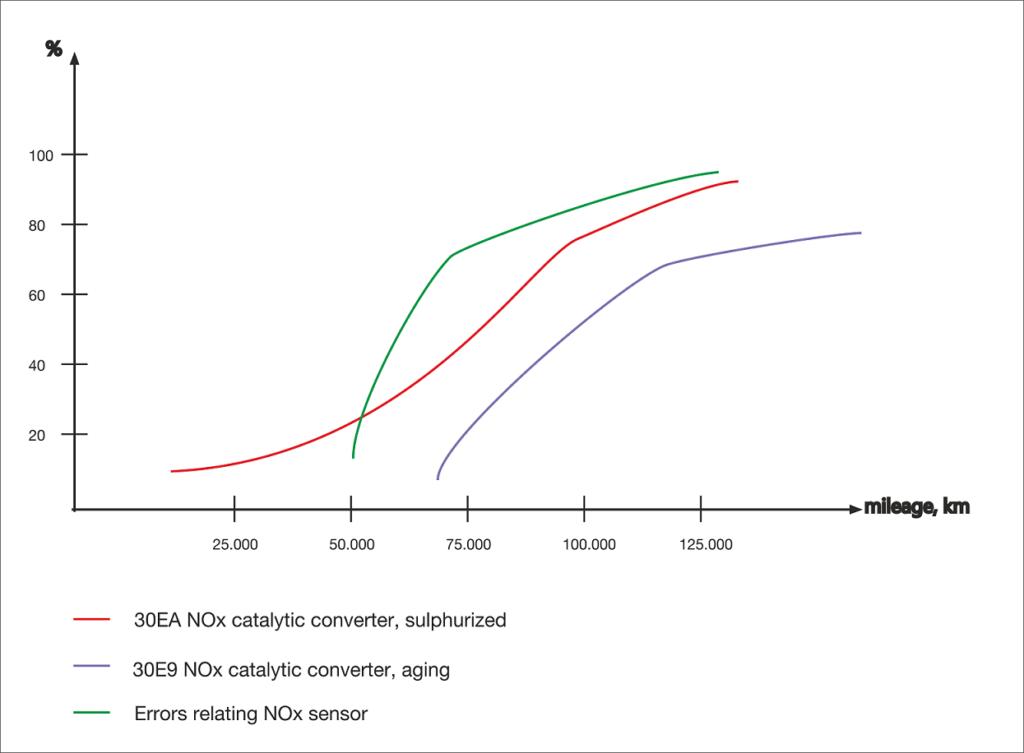 BMW N53 NOx system problems graph