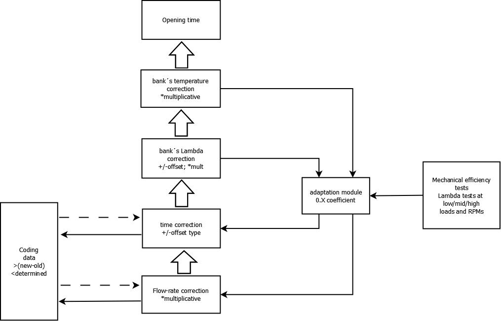 Injectors  Adaptations  Coding | Bimmerprofs com |