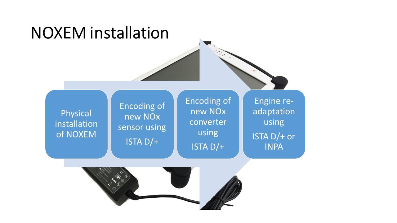 Replacing NOx emulator NOXEM 129 | 130  Introduction
