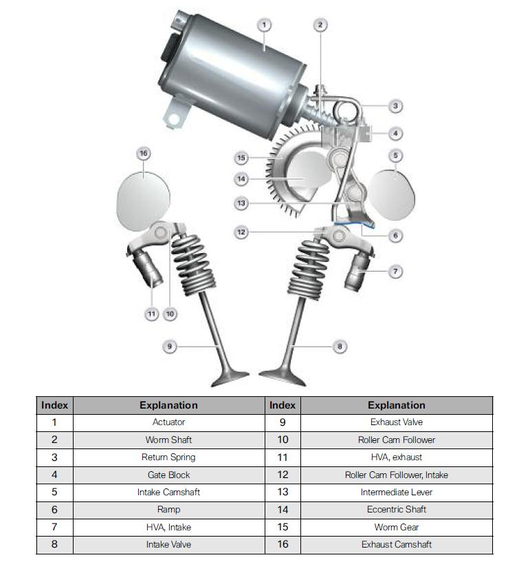 Throttle Position Sensor Principle: Bimmerprofs.com
