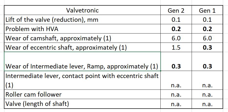 Defects of Valvetronic components | Bimmerprofs com |